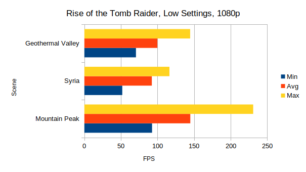 Rise of the Tomb Raider tested on AMD RX 580 | GamingOnLinux