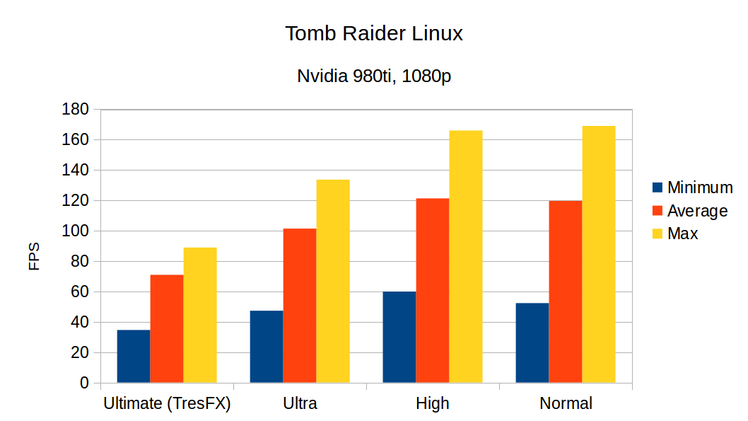 Tomb Raider released for Linux, thoughts & port report