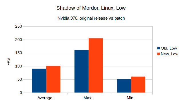 Shadow of Mordor benchmarks old vs new on Linux | GamingOnLinux